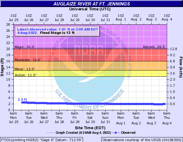 Auglaize River at Ft. Jennings
