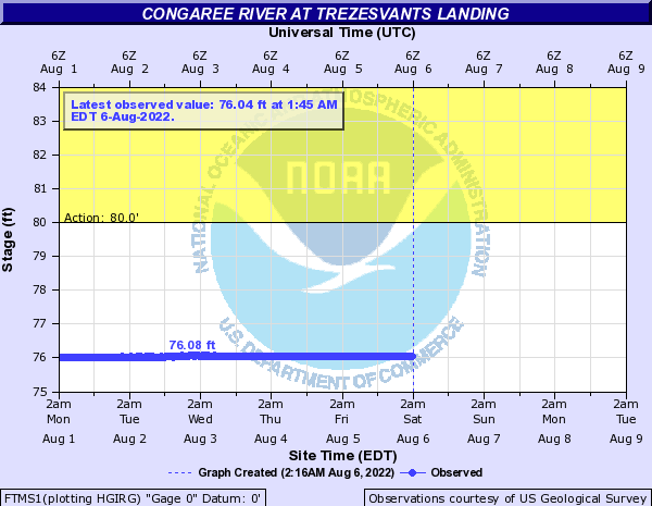 Congaree River at Trezesvants Landing