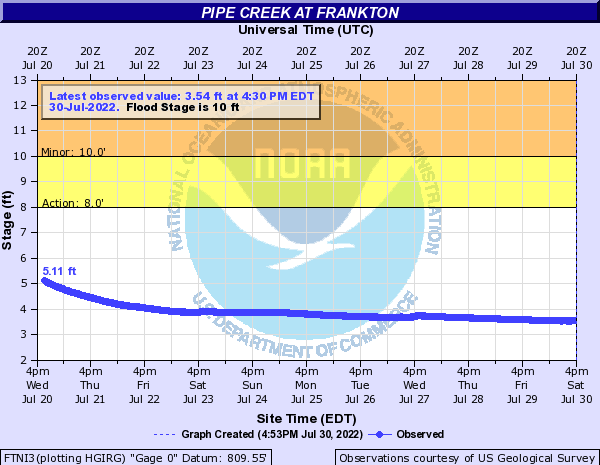 Pipe Creek at Frankton