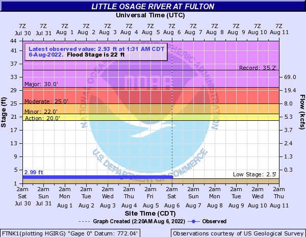 Little Osage River at Fulton