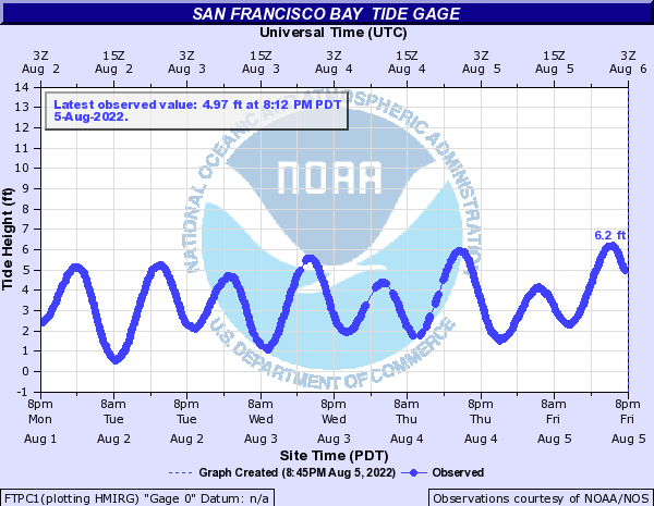 San Francisco Bay other San Francisco Tide gage