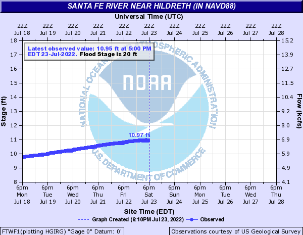 Live Santa Fe River near Hildreth
