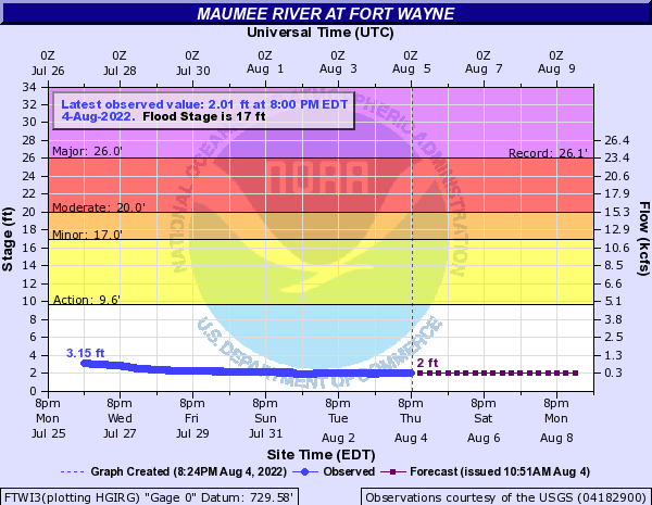 Maumee River at Fort Wayne
