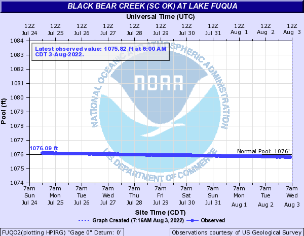 Black Bear Creek (SC OK) at Lake Fuqua