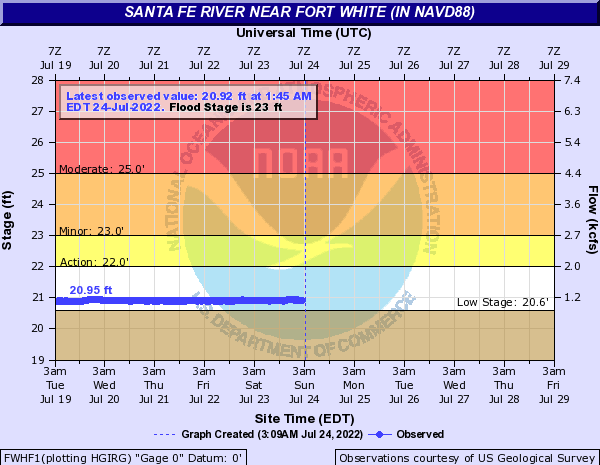 Live Santa Fe River near Fort White