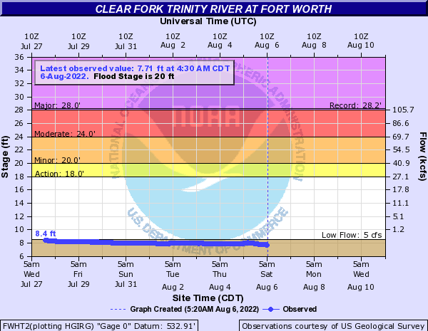Clear Fork Trinity River at Fort Worth