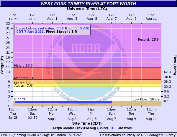 West Fork Trinity River at Fort Worth