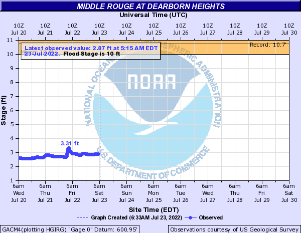 Middle Rouge near Garden City