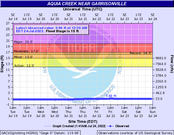 Aquia Creek near Garrisonville