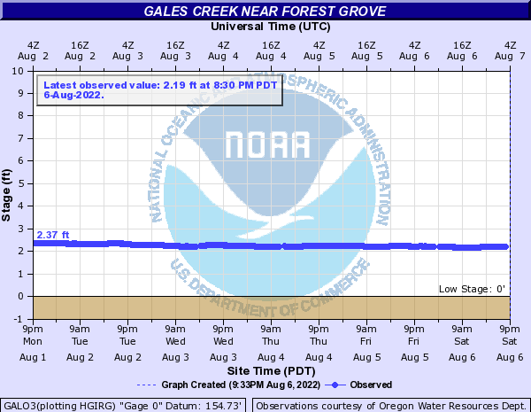 Gales Creek near Forest Grove