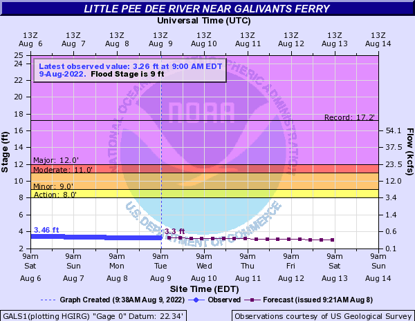 Little Pee Dee River near Galivants Ferry