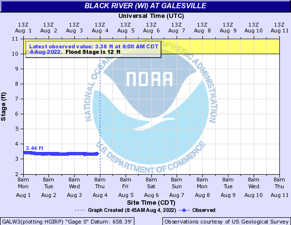 Black River (WI) at Galesville