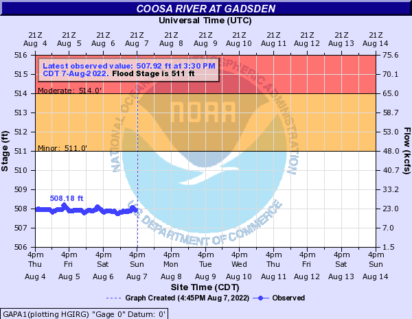 Coosa River at Gadsden