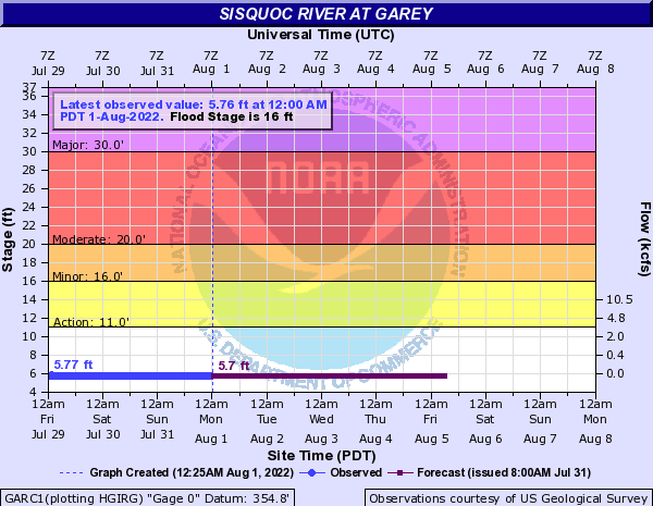 Sisquoc River at Garey