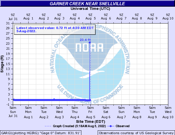 Garner Creek near Snellville