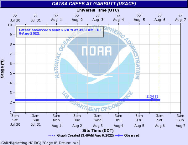 Oatka Creek at Garbutt (USACE)