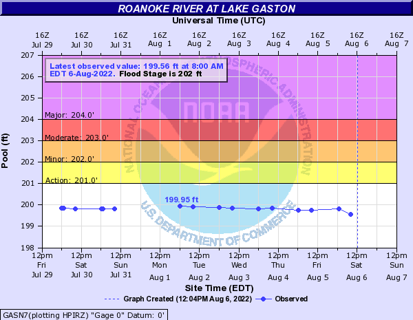 Roanoke River at Lake Gaston
