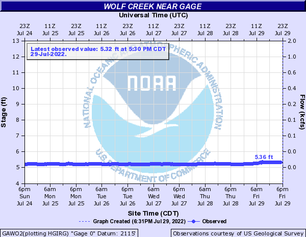 Wolf Creek near Gage