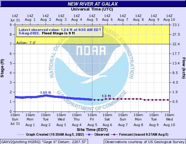 New River at Galax
