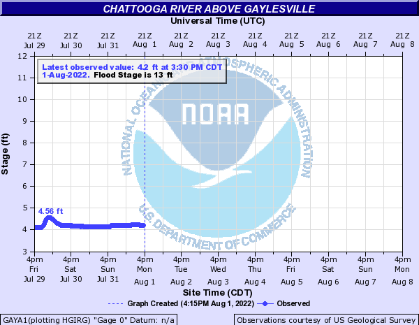 Chattooga River above Gaylesville