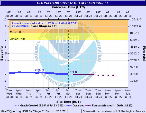 Forecast Hydrograph for GAYC3