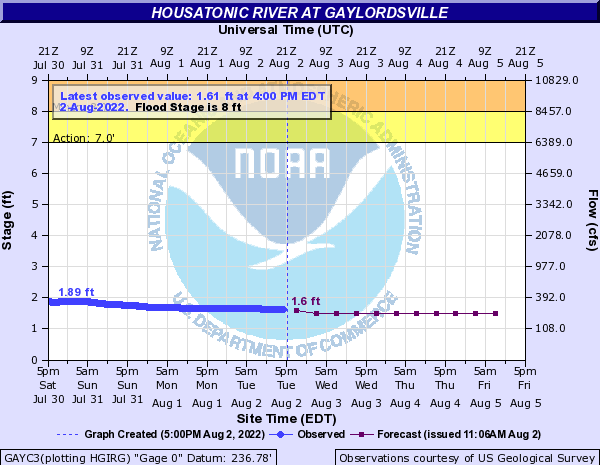 Housatonic River at Gaylordsville