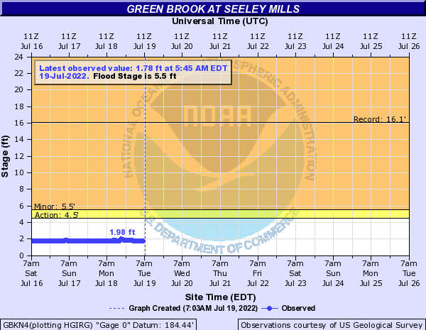 Green Brook at Seeley Mills