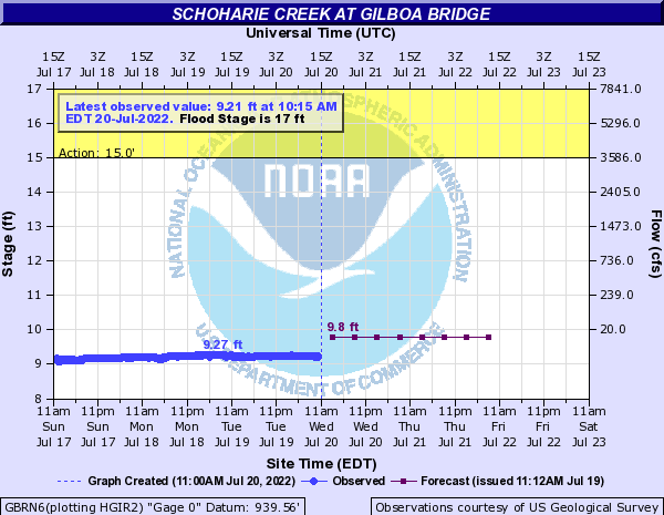 Forecast Hydrograph for GBRN6