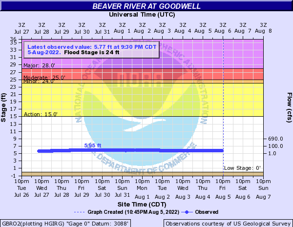 Beaver River at Goodwell