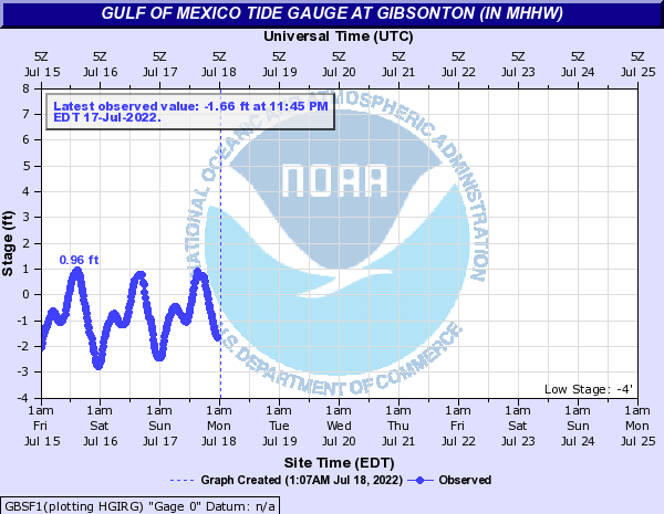 Gulf of Mexico Tide Gauge at Gibsonton (in MHHW)