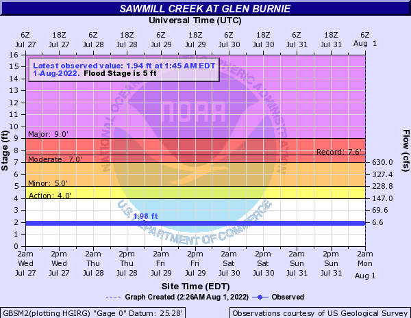 Sawmill Creek at Glen Burnie