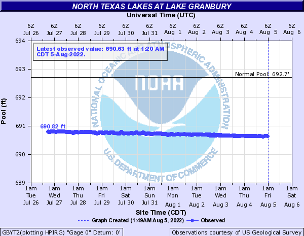 North Texas Lakes at Lake Granbury