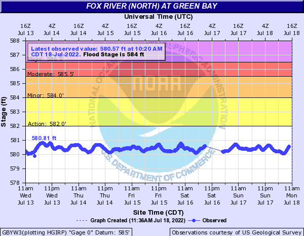 Fox River (North) at Green Bay
