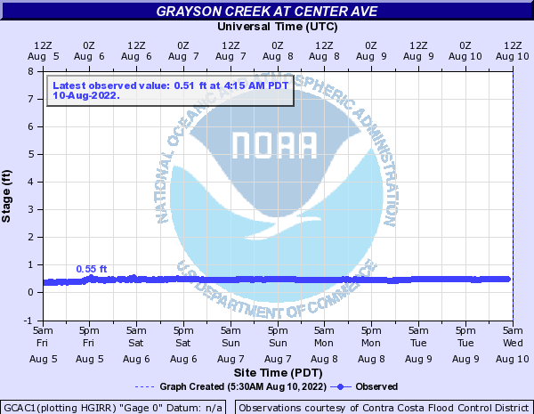 Grayson Creek at Center Ave