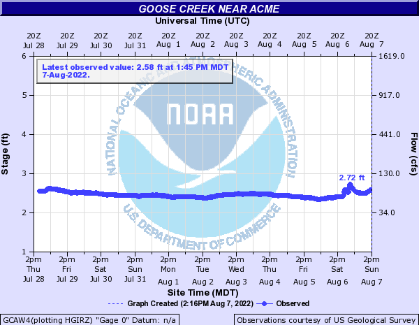 Goose Creek near Acme