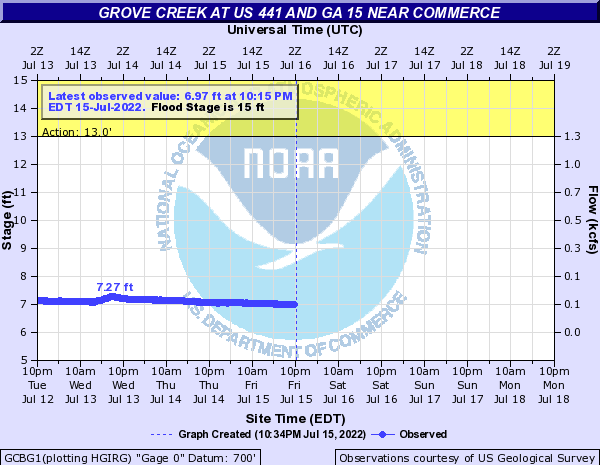 Grove Creek near Banks Crossing