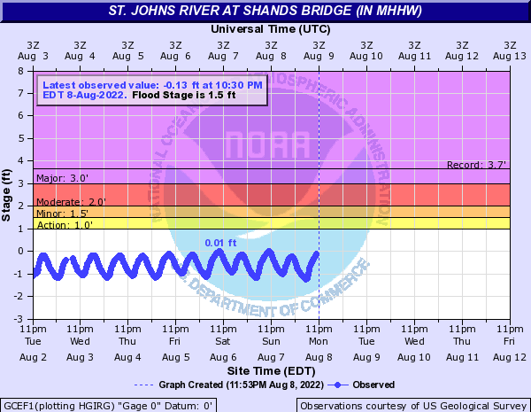 St. Johns River at Shands Bridge (in MHHW)