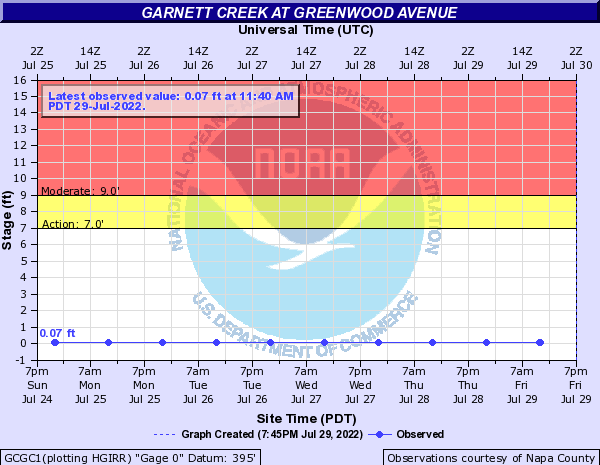Garnett Creek at Greenwood Avenue