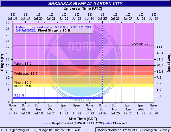 Arkansas River at Garden City