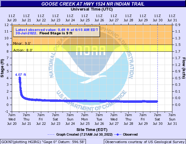 Goose Creek at Hwy 1524 nr Indian Trail