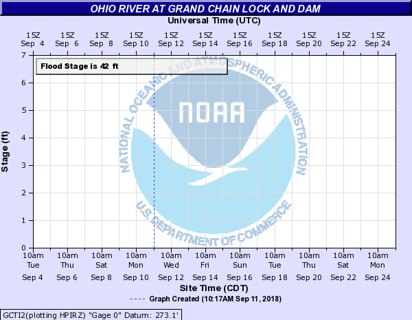 Ohio River at Grand Chain Lock and Dam