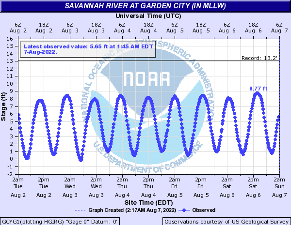 Savannah River at Garden City