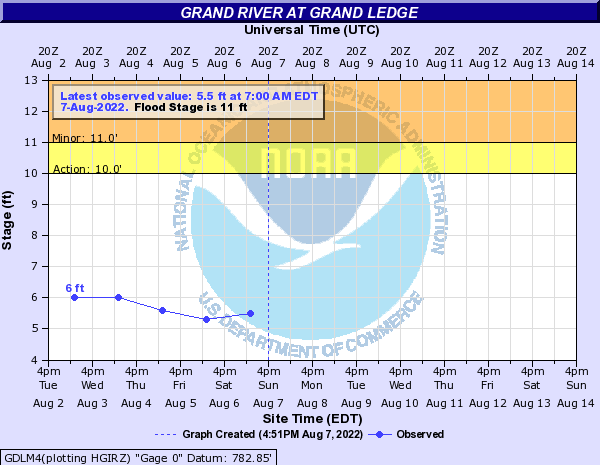 Grand River at Grand Ledge