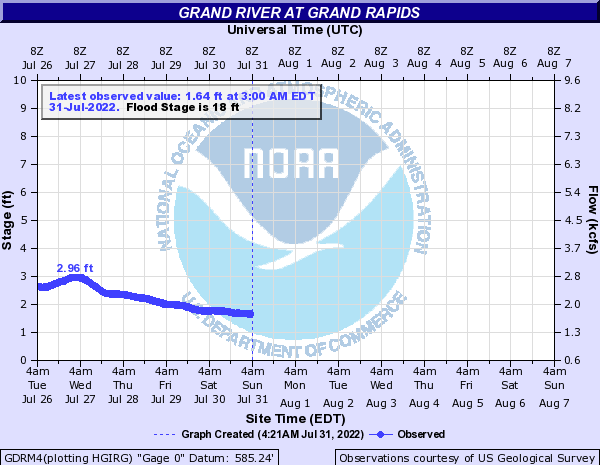 Grand River at Grand Rapids