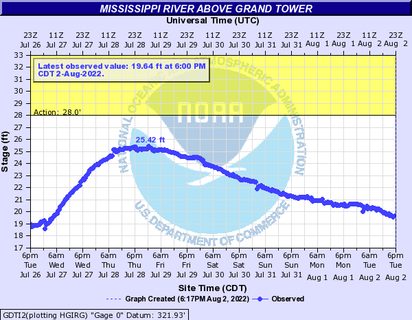 Mississippi River above Grand Tower