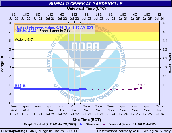 Buffalo Creek at Gardenville