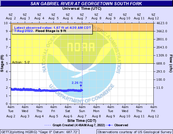 San Gabriel River at Georgetown South Fork