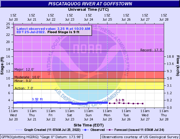 Piscataquog River at Goffstown