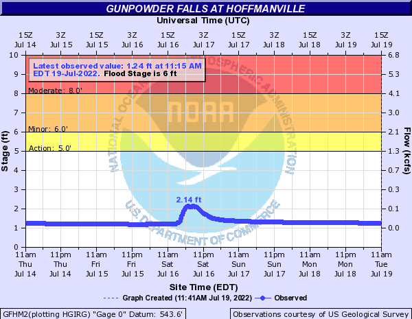 Gunpowder Falls at Hoffmanville
