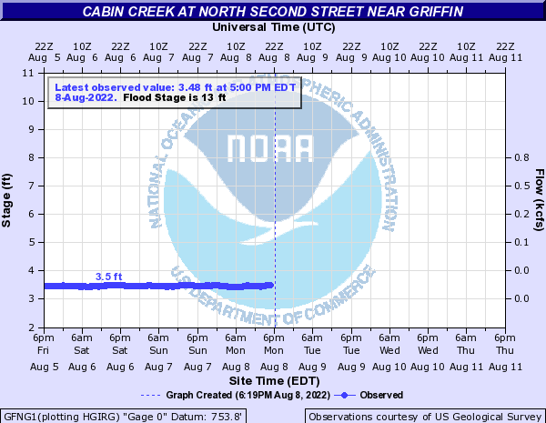 Cabin Creek at Griffin